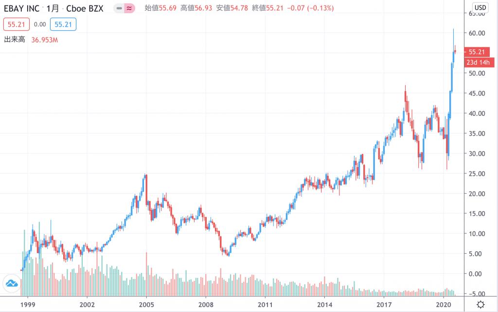 株価 ebay EBAYの株価とチャート —